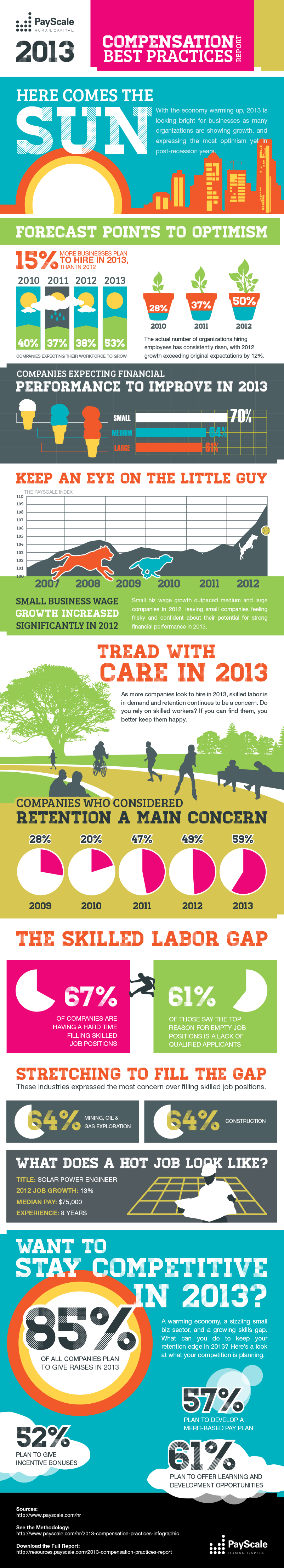 PayScale's 2013 Compensation Best Practices Infographic