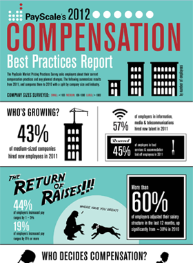 Comp Best Practices Report 2012