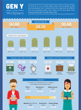 Generation Y Infographic
