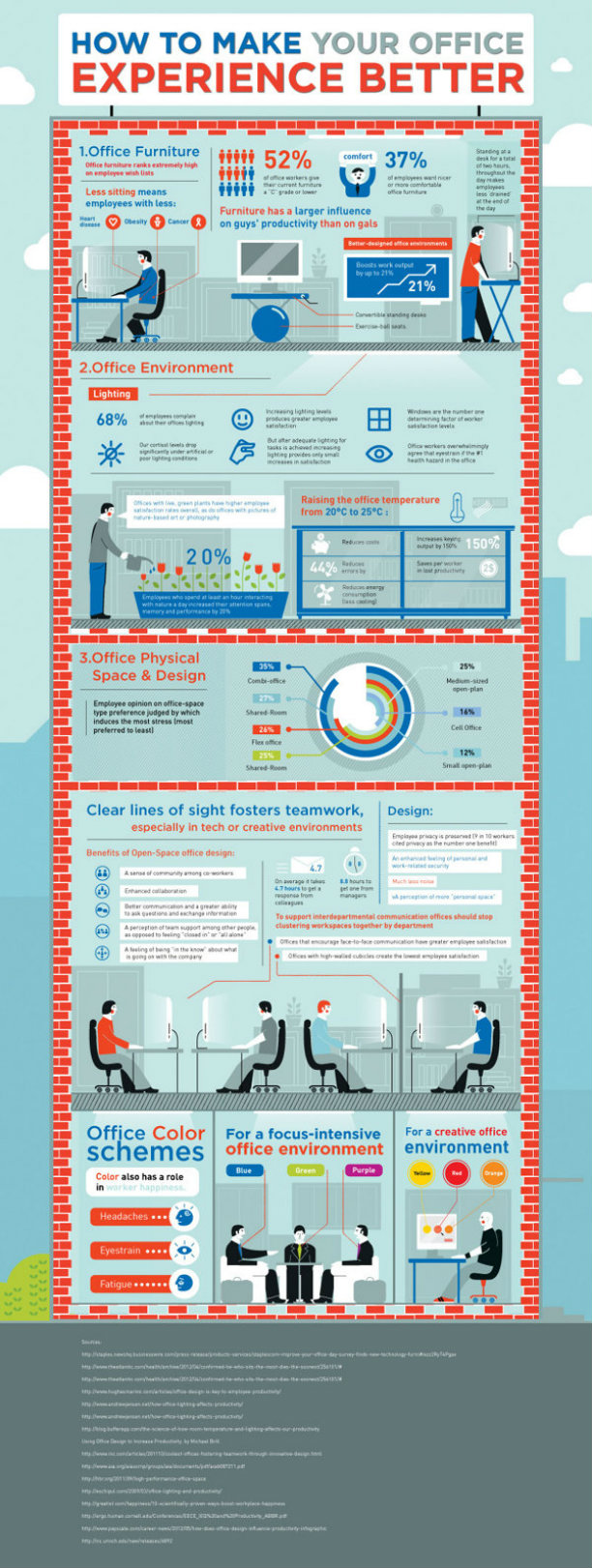 office experience infographic