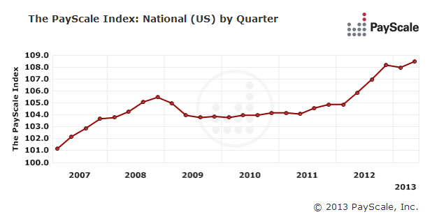 PayScale Index Q2 2013