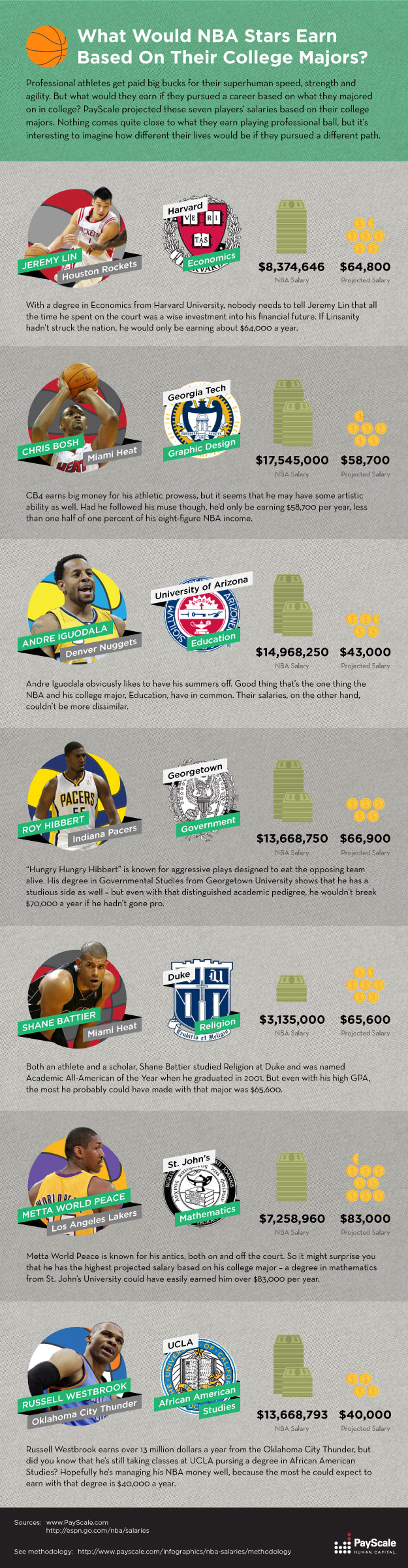 What would NBA stars earn based on their college majors?
