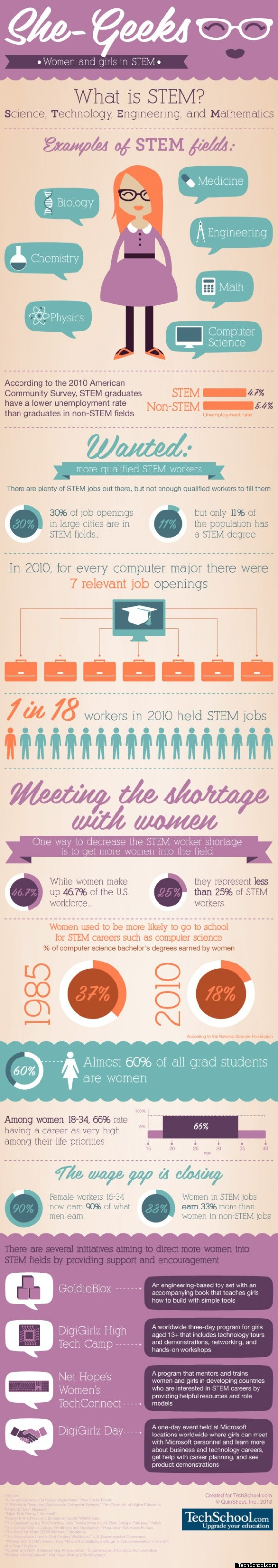women in stem careers infographic