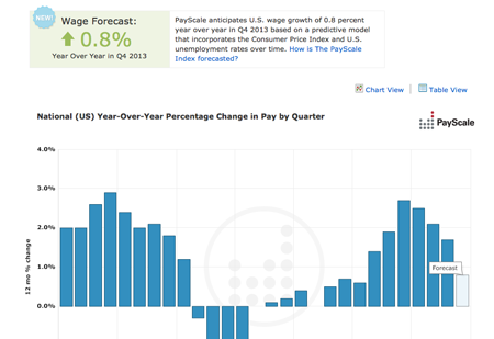 PayScale Index 2013Q3 with Q4 Prediction