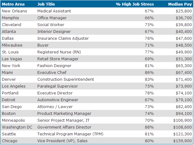 chart of stressful jobs