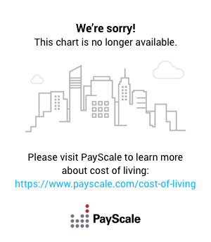 Cost of Living in the US - Salary Calculator, World Salary Chart