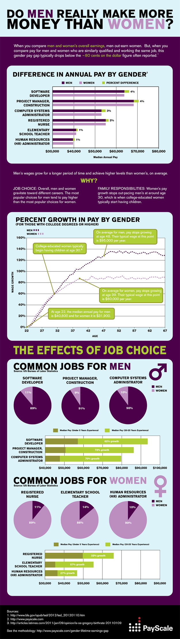 PS Gender Infographic 625 A look at pay inequality between men and women