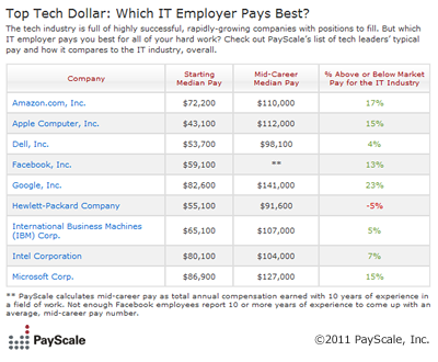 Top Tech Dollar: Which IT Employer Pays Best?