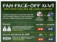 Fan Face-Off: Careers in New England vs. New York