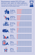 How Much Do Workplace Distractions Cost Businesses? [infographic]