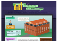 Teachers' Salaries: Top Pay for Physics and Ph.D.s