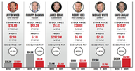 Entertainment Executive Salaries: How Much Do the CEOs of Viacom, CBS, Disney and More Earn vs. Employees?