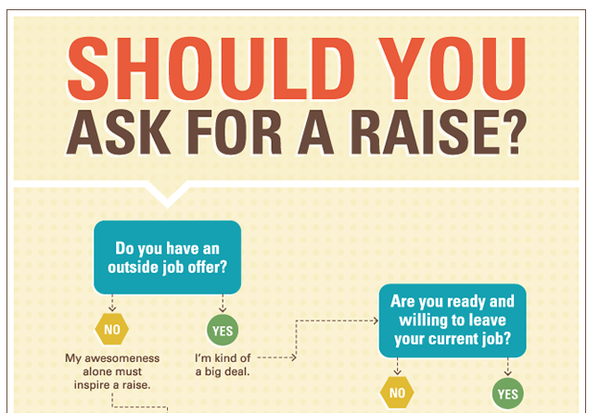 Should you ask for a raise? infographic