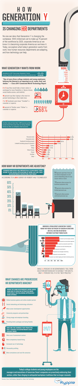 How Gen Y Workers Influence HR Departments