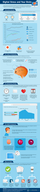 How Does Digital Stress Affect Your Brain? [infographic]
