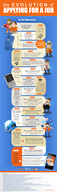 The Evolution of the Job Application [infographic]