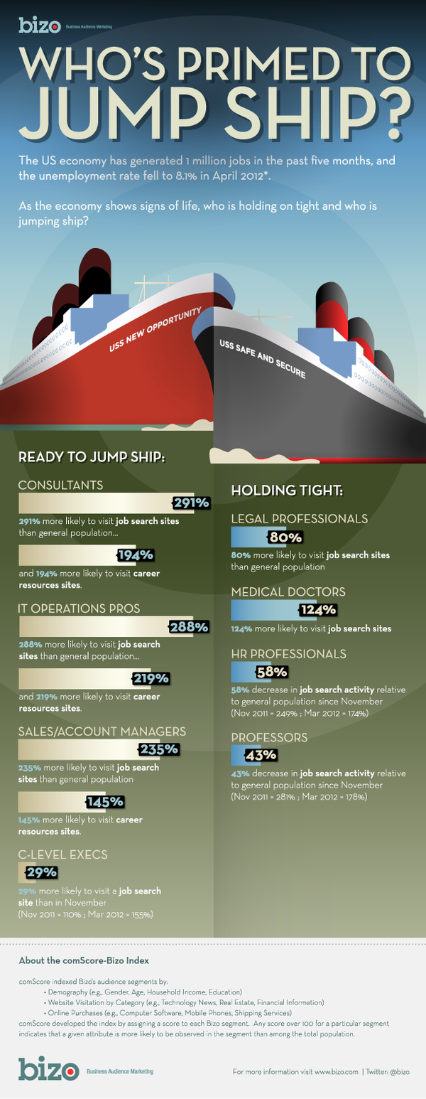 Bizo_Infographic_Whos_Jumping_Ship