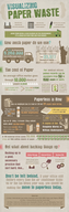 Is Paper Waste Killing Your Business? [infographic]