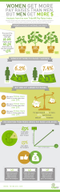 If Women Get More Pay Raises Than Men, Why Do Men Make More Money? [infographic]
