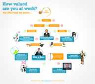 How Valued Are You at Work? [infographic]