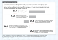 Economic Benefits of Immigration Reform Outweigh Costs, Study Says [infographic]