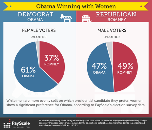 Election_data_graphic_10-18-12_625x536