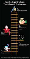 New College Grads Seek Annual Salary Increases Over Healthcare [infographic]