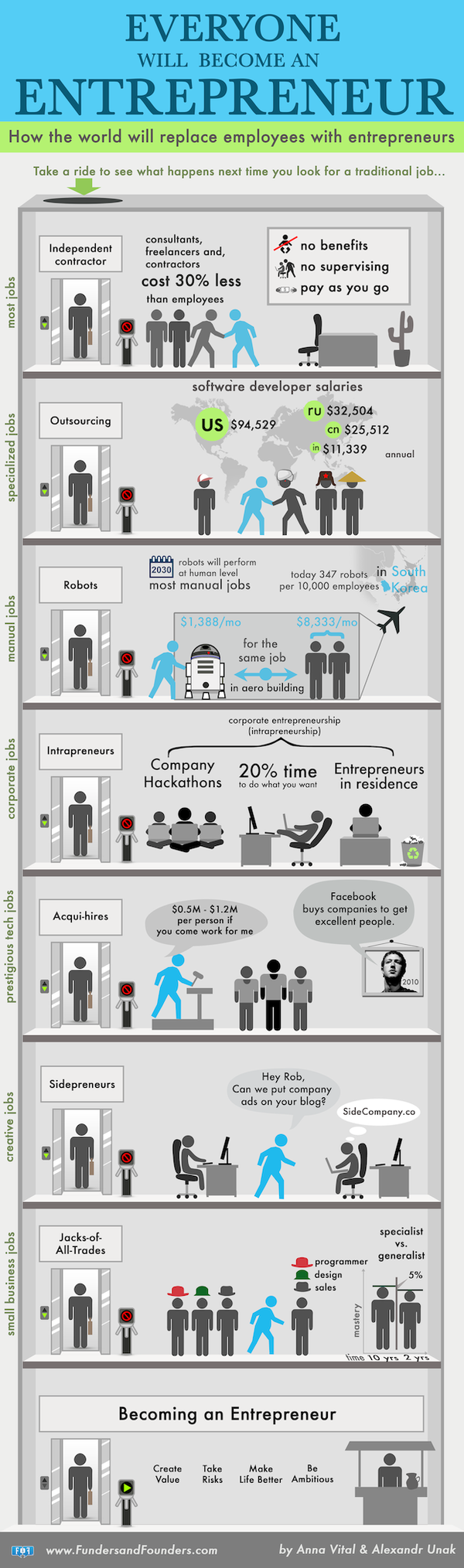 Everyone-an-entrepreneur-infographic