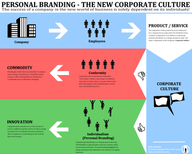 Is Personal Branding the New Corporate Culture? [infographic]