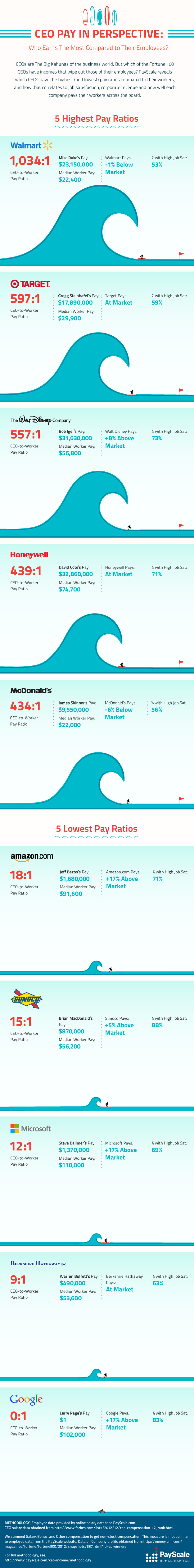 CEO Pay in Perspective