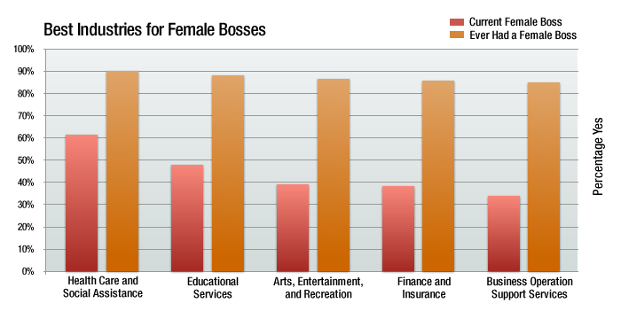 best industries for female bosses