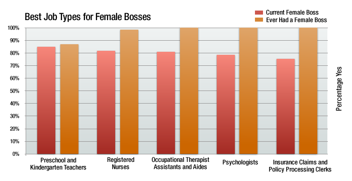 best job types for female bosses