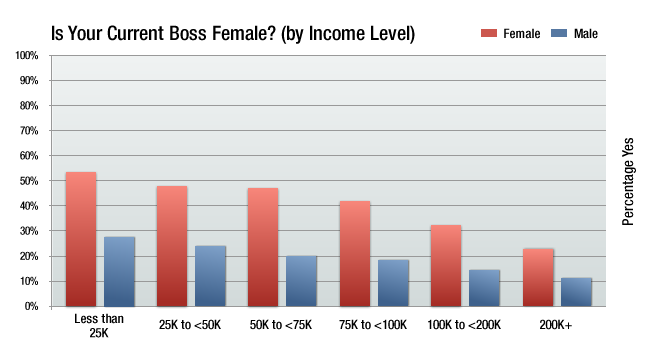 currently have a female boss by income levels