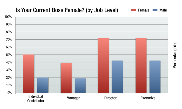 current female bosses by job level