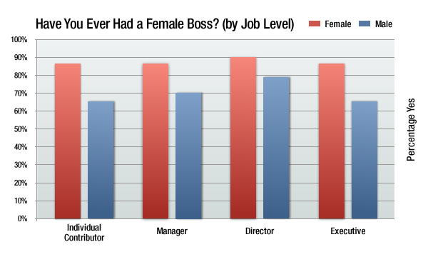 ever had a female boss by job level
