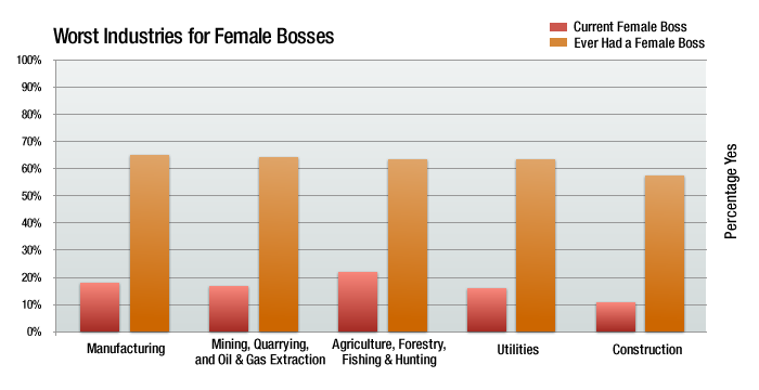 worst industries for female bosses