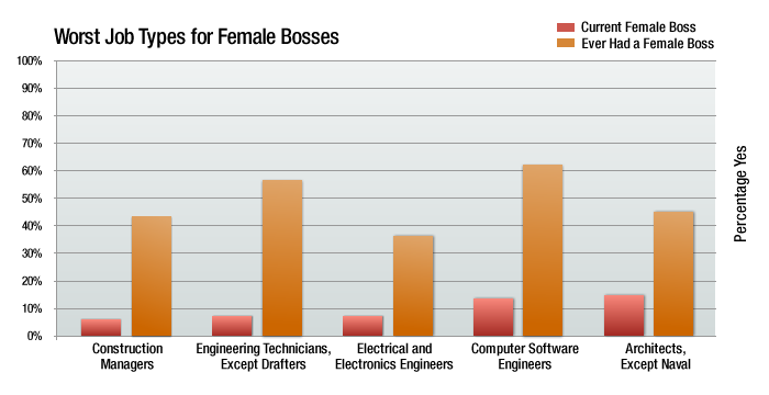 worst job types for female bosses