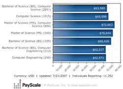 Median Salary by Job - People with Jobs in Computer Software Programming/Development/Engineering (United States)