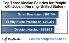 Median Salary by Job - People with Jobs in Nursing (United States)