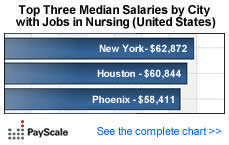 Median Salary by City - Job: Registered Nurse (RN) (United States)