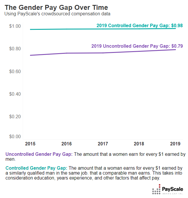 The Gender Pay Gap Over Time