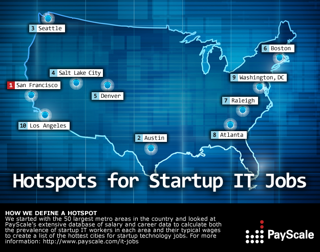 Hotspots for Startup IT Jobs