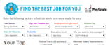 Use PayScale's Best Jobs for You Tool to Find Your Dream Job