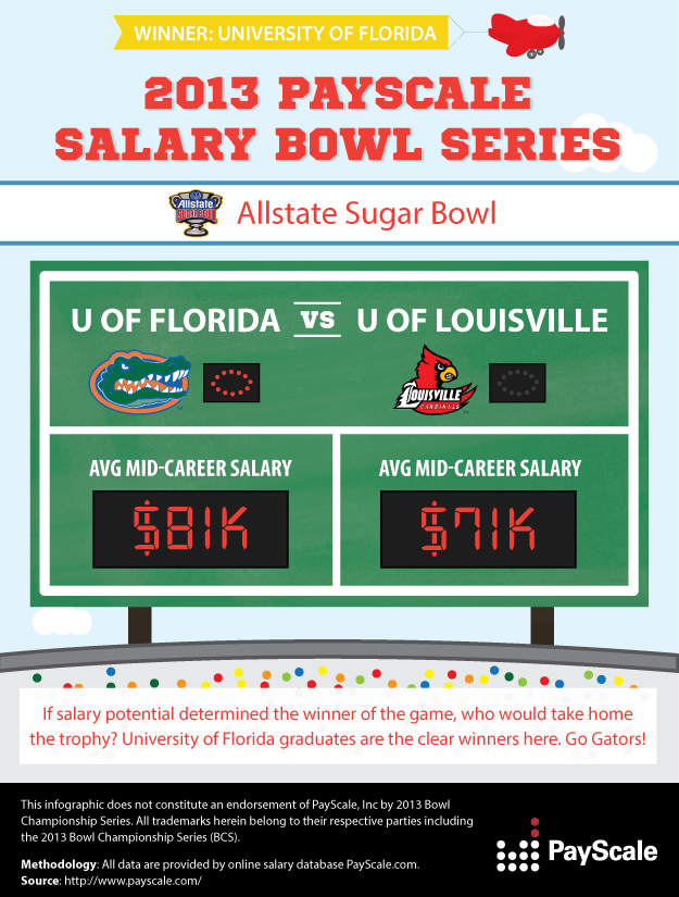 PayScale 2013 College Salary Bowl