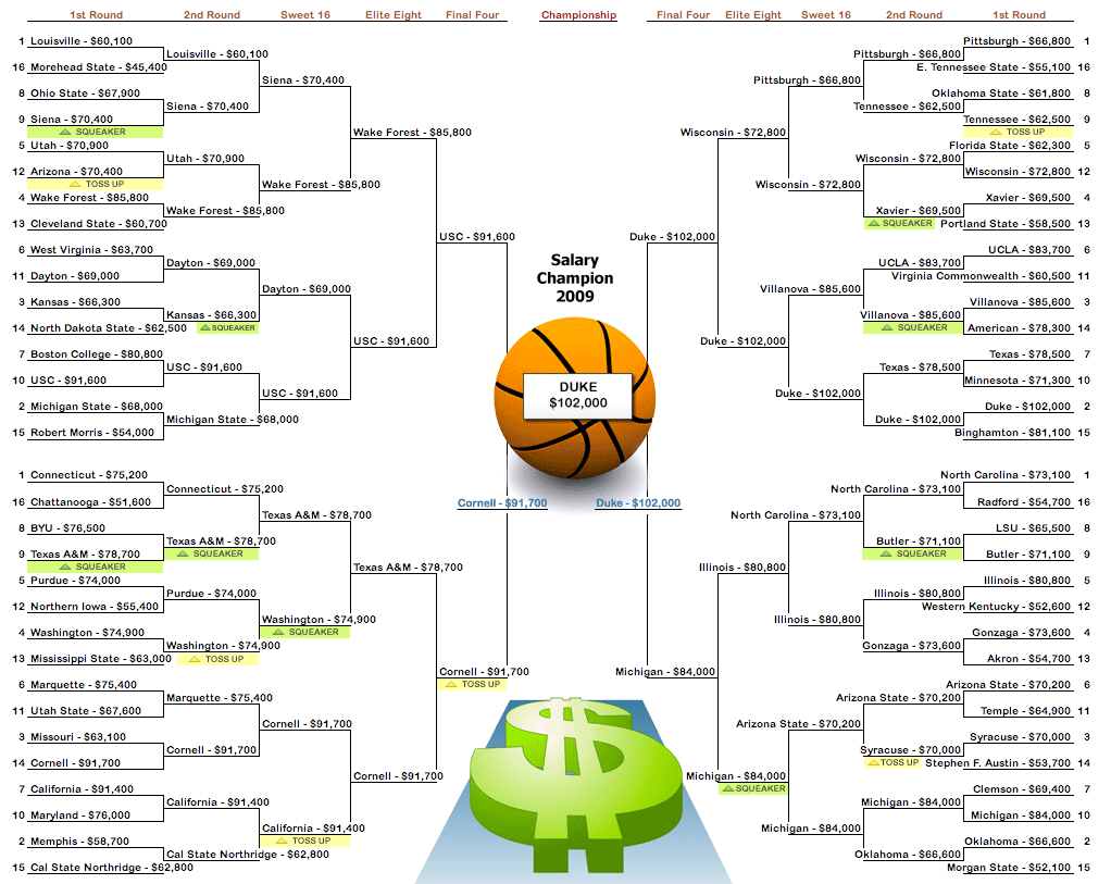 marchmadness2009 payscale png
