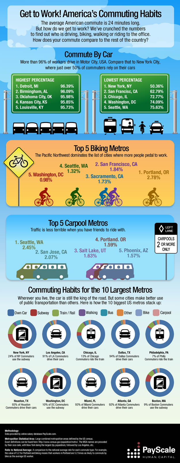 America's Commuting Habits