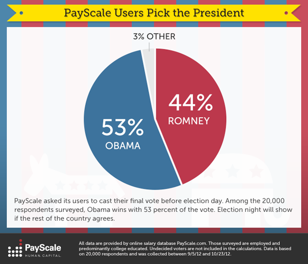PayScale Presidential Election Stats