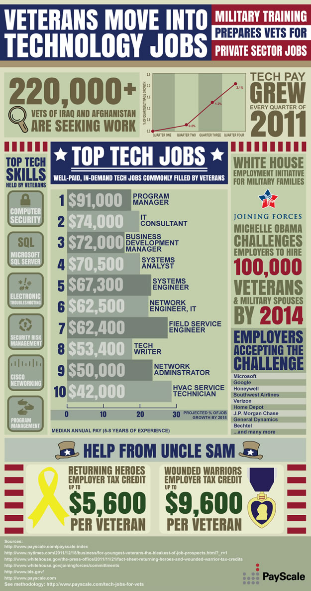 Tech Jobs for Vets
