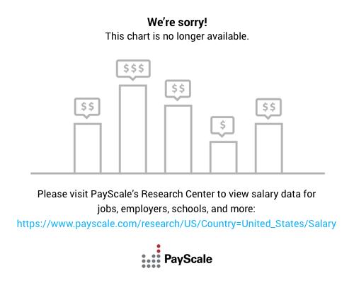 jobs for psychology majors