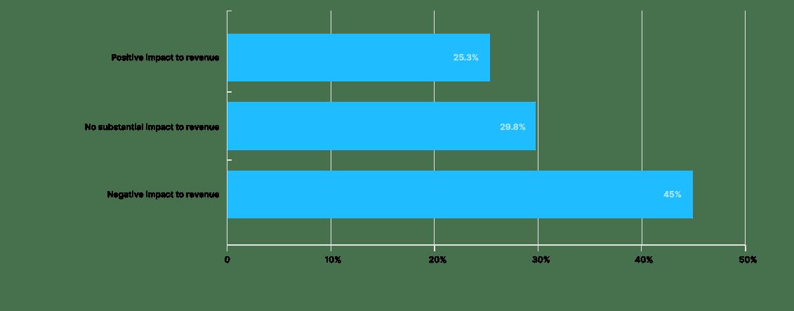 Financial impact chart